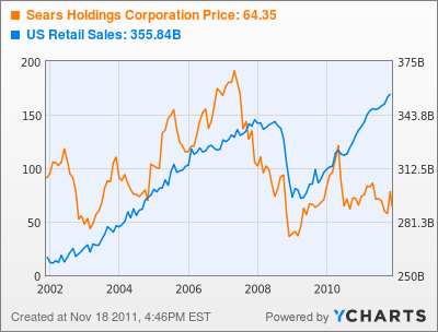 Sears Holdings Corporation Stock Chart